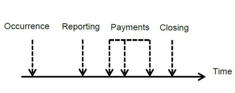 Figure 1 timeline of the claims process