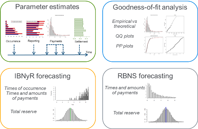 Figure 2 various estimate and forecasting graphs for claims process